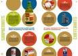 Les évolutions du packaging