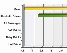 Baisse des ventes de bière