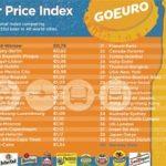 La France 21e à l'indice des prix de la bière de GoEuro