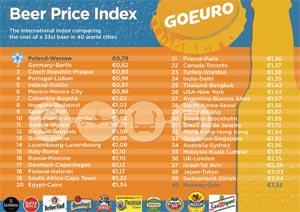 La France 21e à l'indice des prix de la bière de Omio