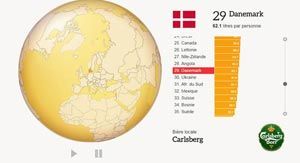 Bierarchie l'infographie dynamique de la consommation de bière par pays