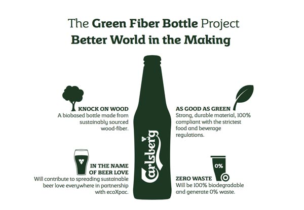 Le projet Carlsberg Green Fiber Bottle