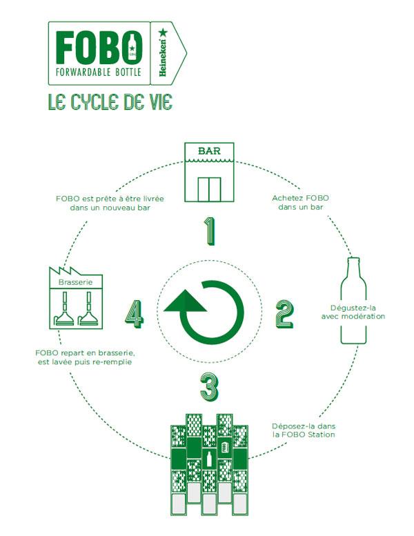 Le système FOBO par Heineken