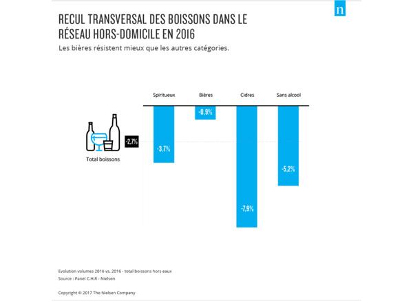 Ventes de boissons en CHR selon Nielsen