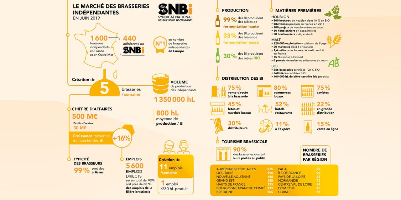 Le SNBI dresse le portrait du marché de la bière artisanale française